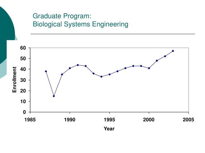 Graduate Program: