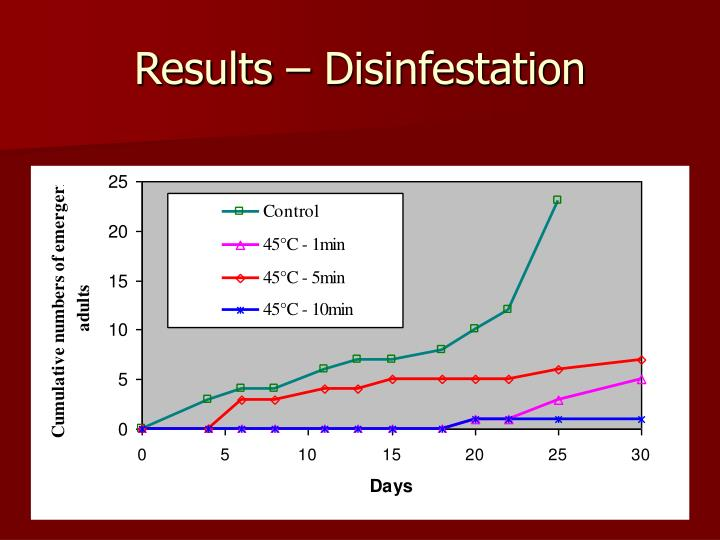 Results – Disinfestation