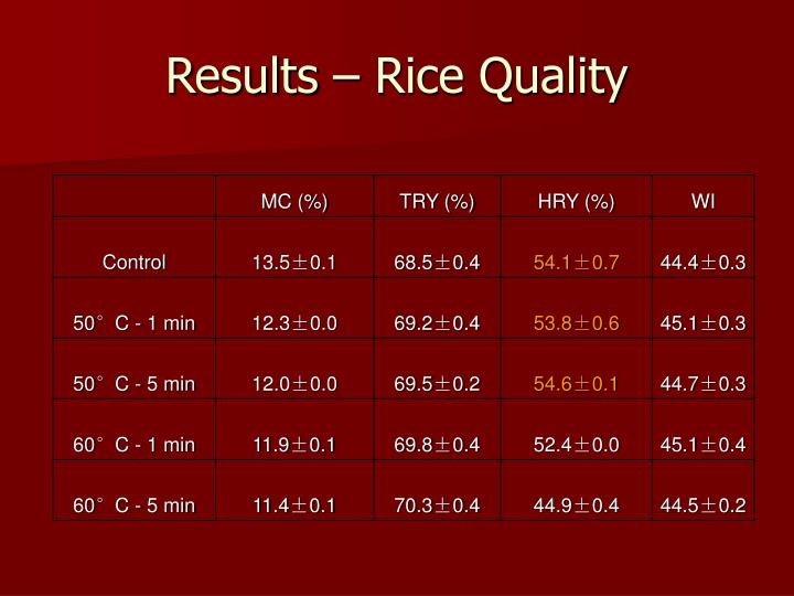 Results – Rice Quality