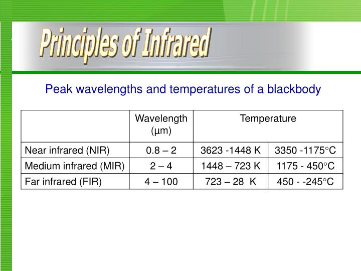 Principles of Infrared
