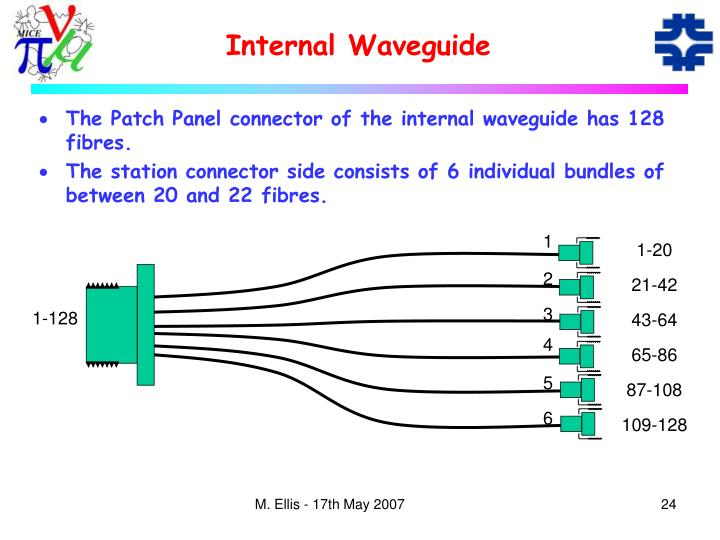 Internal Waveguide