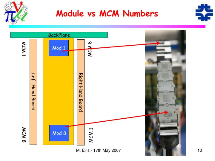 Module vs MCM Numbers