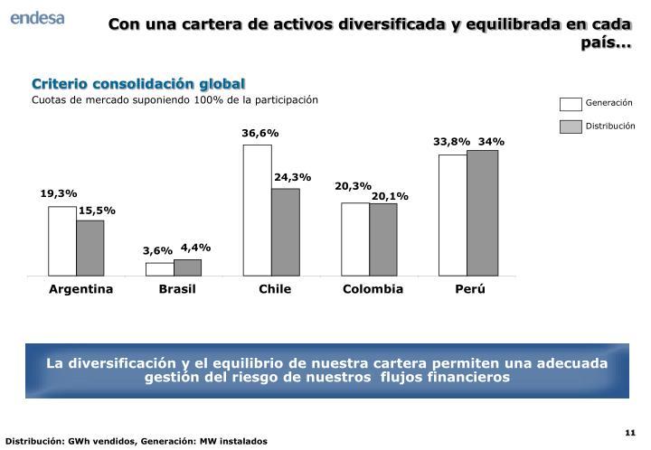 Criterio consolidación global