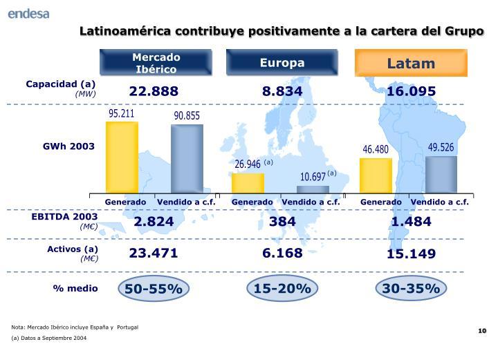 Latinoamérica contribuye positivamente a la cartera del Grupo