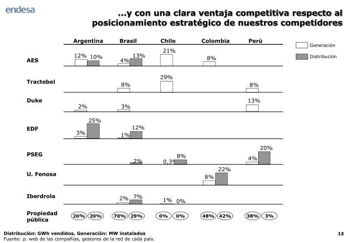...y con una clara ventaja competitiva respecto al posicionamiento estratégico de nuestros competidores