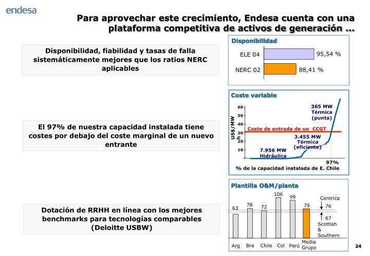Para aprovechar este crecimiento, Endesa cuenta con una plataforma competitiva de activos de generación ...