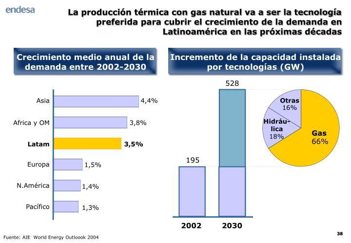 La producción térmica con gas natural va a ser la tecnología preferida para cubrir el crecimiento de la demanda en Latinoamérica en las próximas décadas