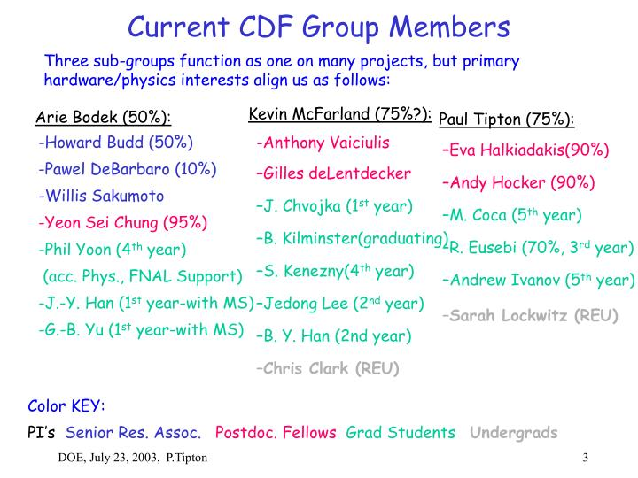 Current CDF Group Members