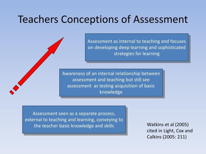 Teachers Conceptions of Assessment