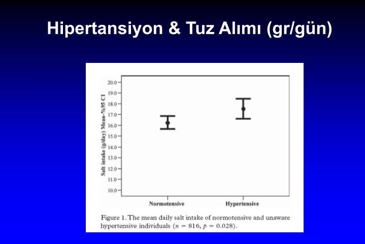 Hipertansiyon & Tuz Alımı (gr/gün)