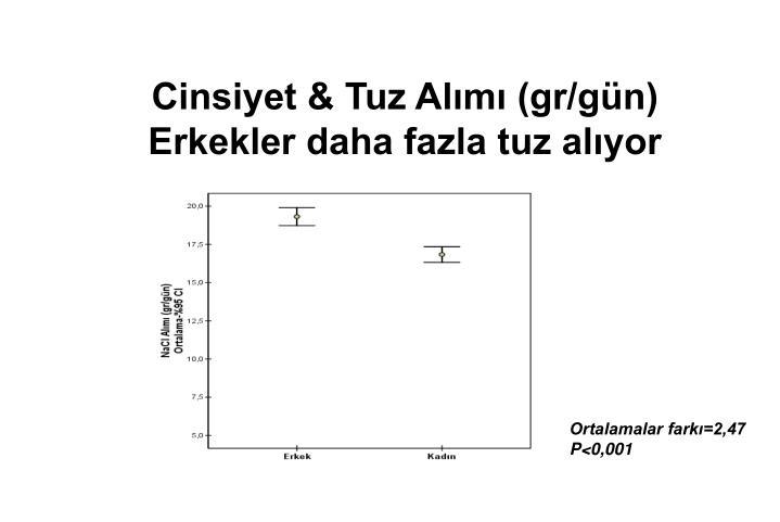 Cinsiyet & Tuz Alımı (gr/gün)