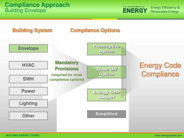 Compliance Approach