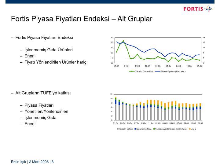 Fortis Piyasa Fiyatları Endeksi – Alt Gruplar