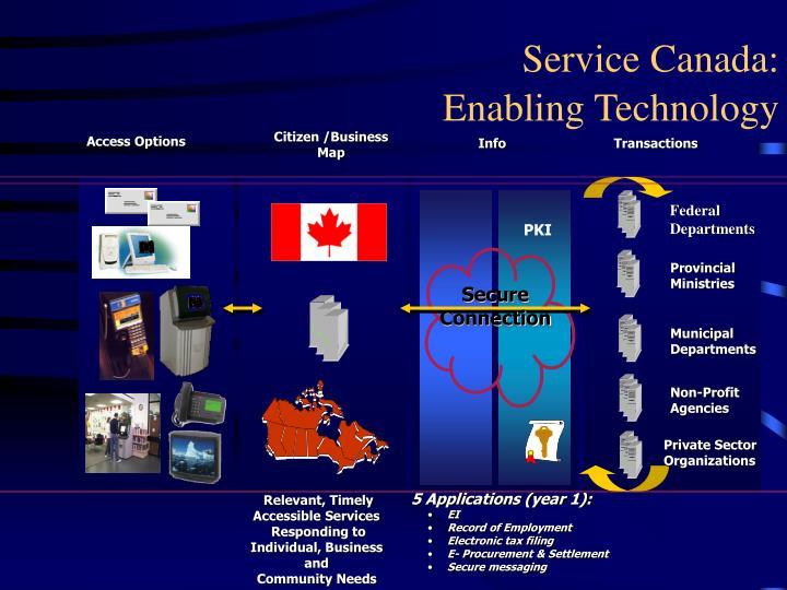 Service Canada: