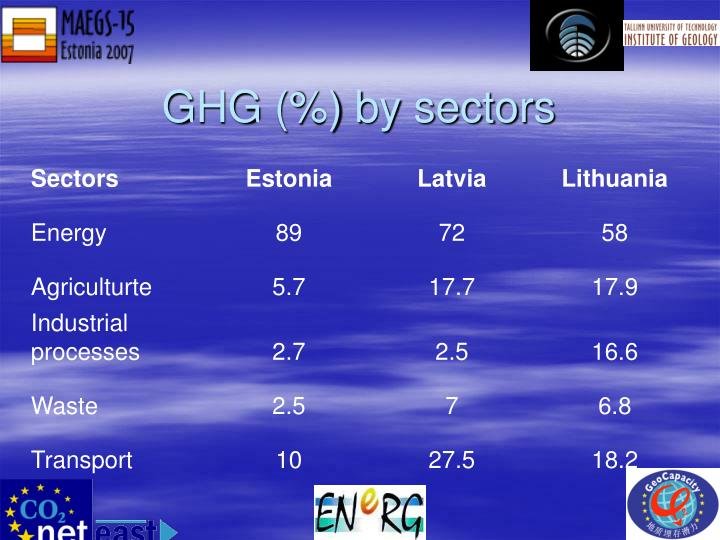 GHG (%) by sectors