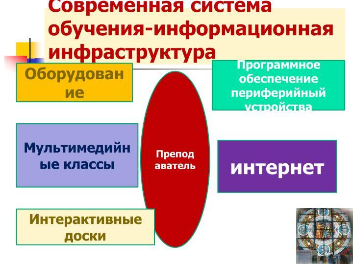 Современная система