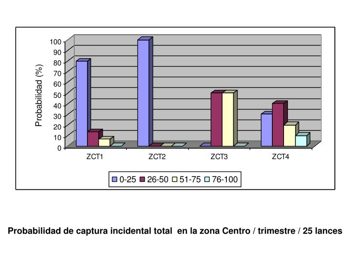 Probabilidad de captura incidental total  en la zona Centro / trimestre / 25 lances