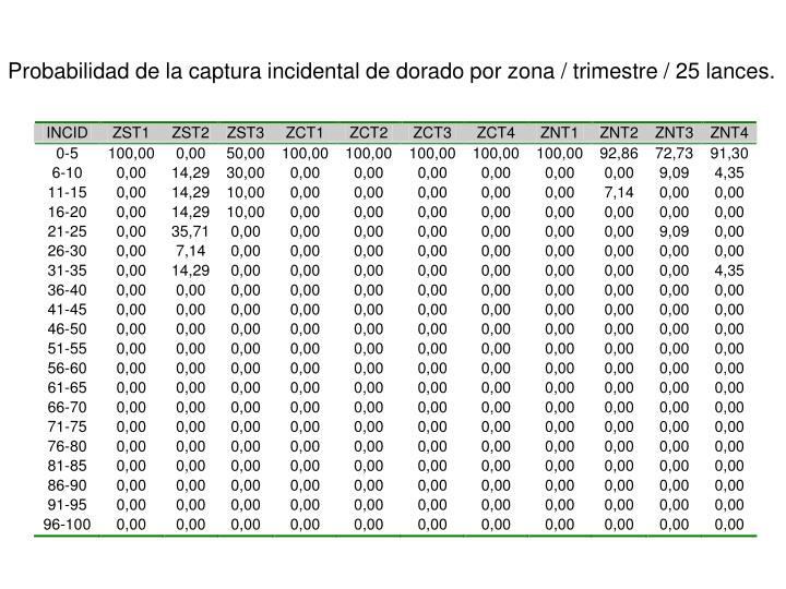 Probabilidad de la captura incidental de dorado por zona / trimestre / 25 lances.