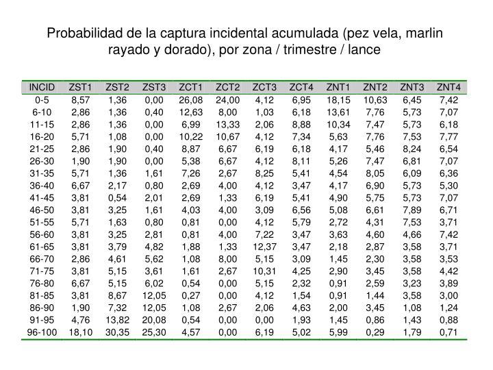 Probabilidad de la captura incidental acumulada (pez vela, marlin rayado y dorado), por zona / trimestre / lance