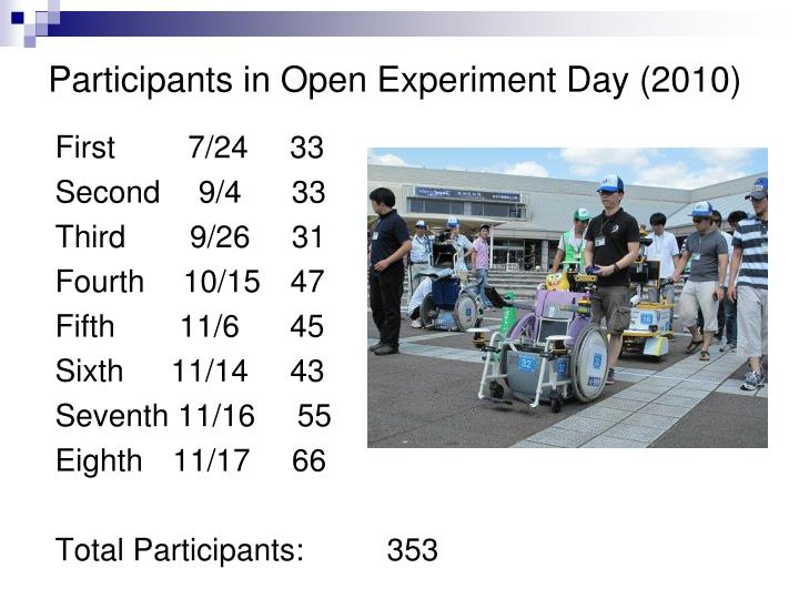 Participants in Open Experiment Day (2010)