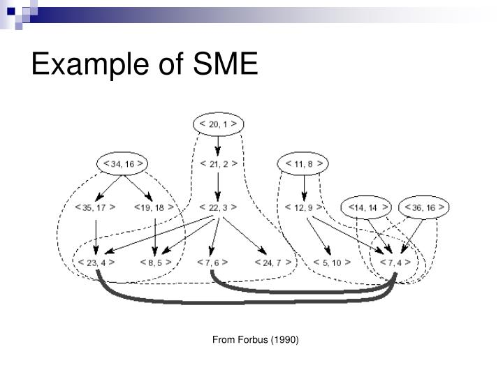 Example of SME