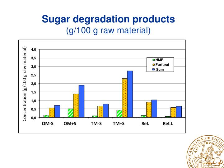 Sugar degradation products
