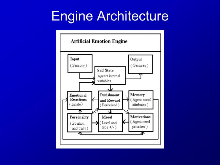 Engine Architecture