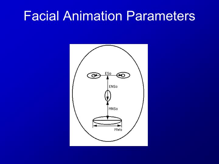 Facial Animation Parameters