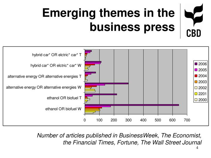 Emerging themes in the business press