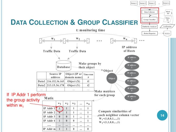 Data Collection & Group Classifier