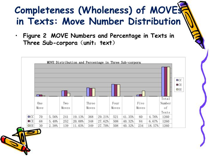 Completeness (Wholeness) of MOVEs in Texts: Move Number Distribution