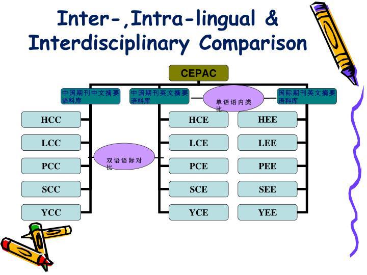 Inter-,Intra-lingual & Interdisciplinary Comparison
