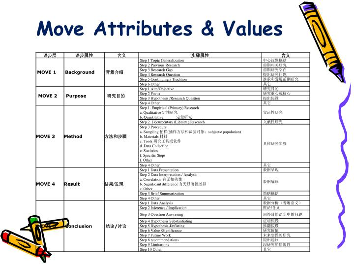 Move Attributes & Values