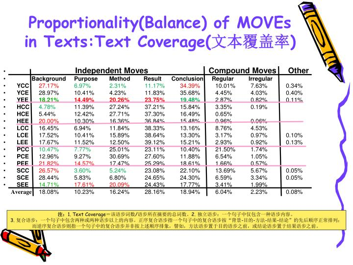 Proportionality(Balance) of MOVEs in Texts:Text Coverage(