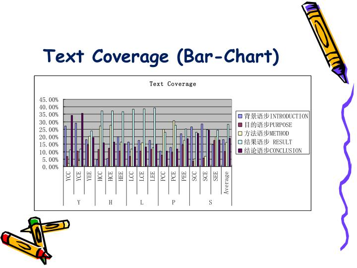 Text Coverage (Bar-Chart)