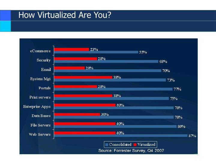 How Virtualized Are You?