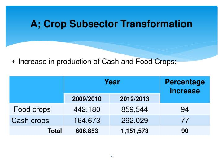 A; Crop Subsector Transformation