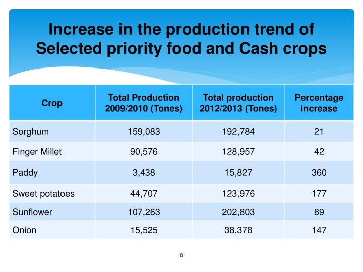 Increase in the production trend of Selected priority food and Cash crops