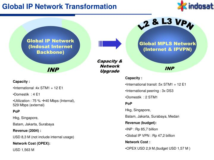 Global ip network transformation