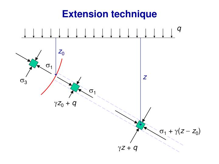 Extension technique