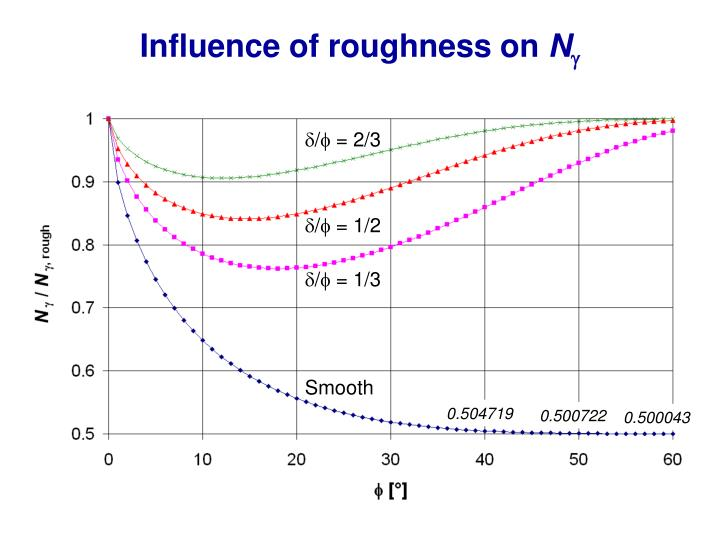 Influence of roughness on