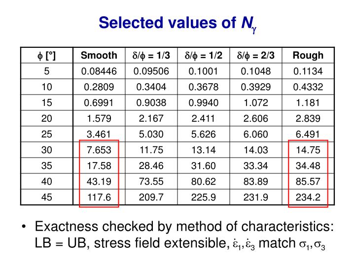 Selected values of