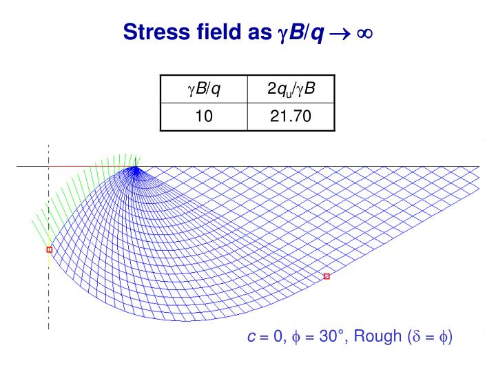 Stress field as
