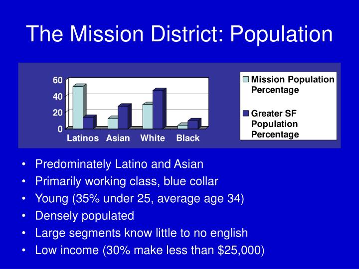The Mission District: Population