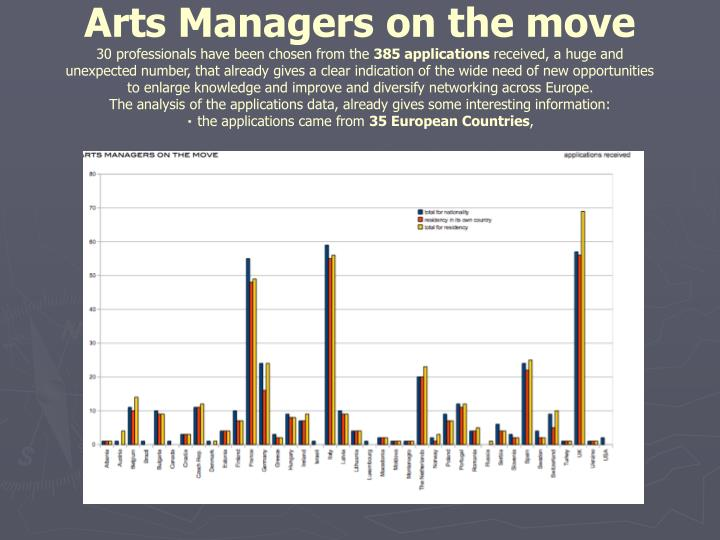 Arts Managers on the move