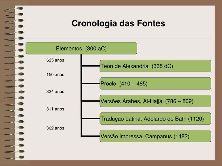 Cronologia das Fontes