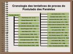cronologia das tentativas de provas do postulado das paralelas