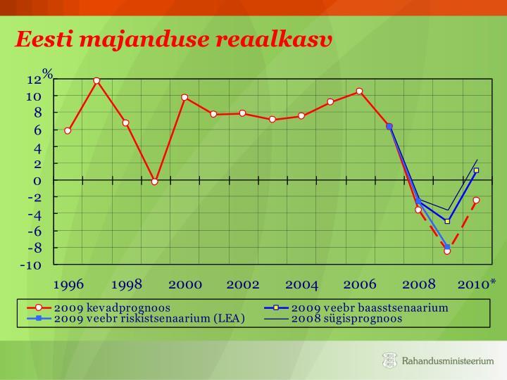Eesti majanduse reaalkasv