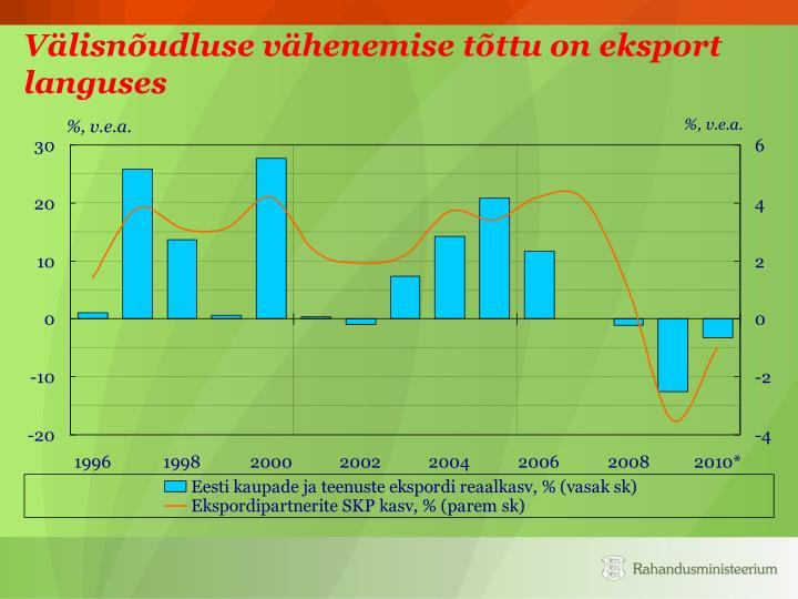 Välisnõudluse vähenemise tõttu on eksport languses