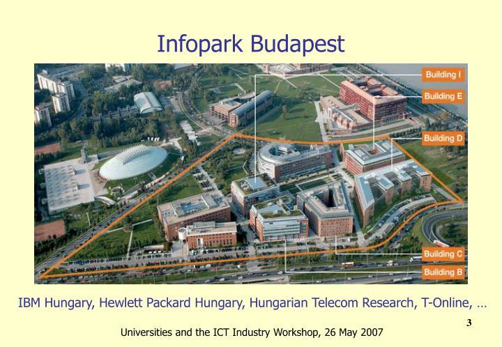 Infopark Budapest